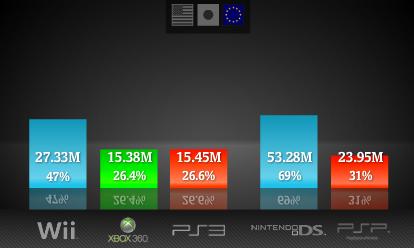 PS3 обошла 360 по суммарному количеству проданных консолей
