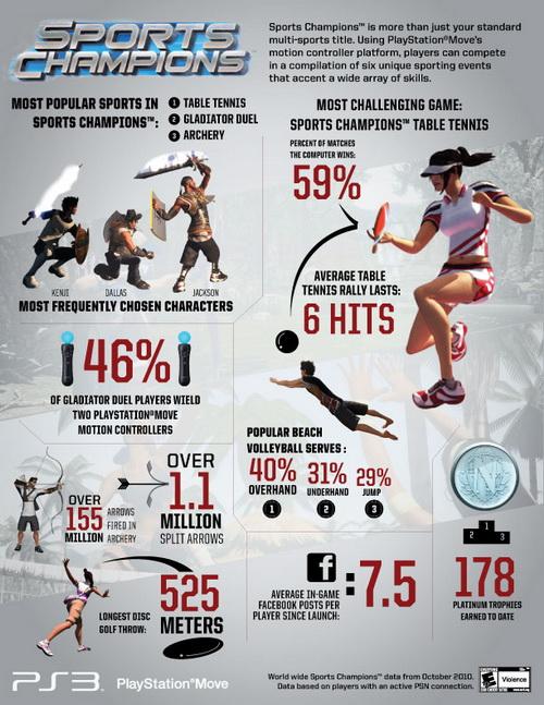 Sports Champions stat