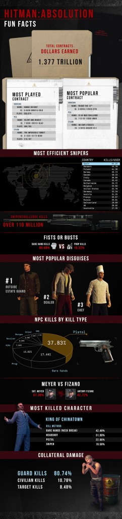 HITMAN ABSOLUTION FUN FACTS
