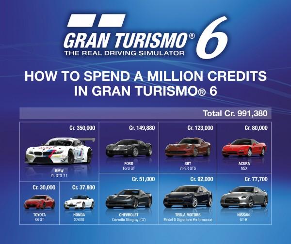 GT6 credits