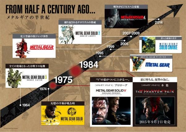 MGSV-28-Years-Vid_Timeline